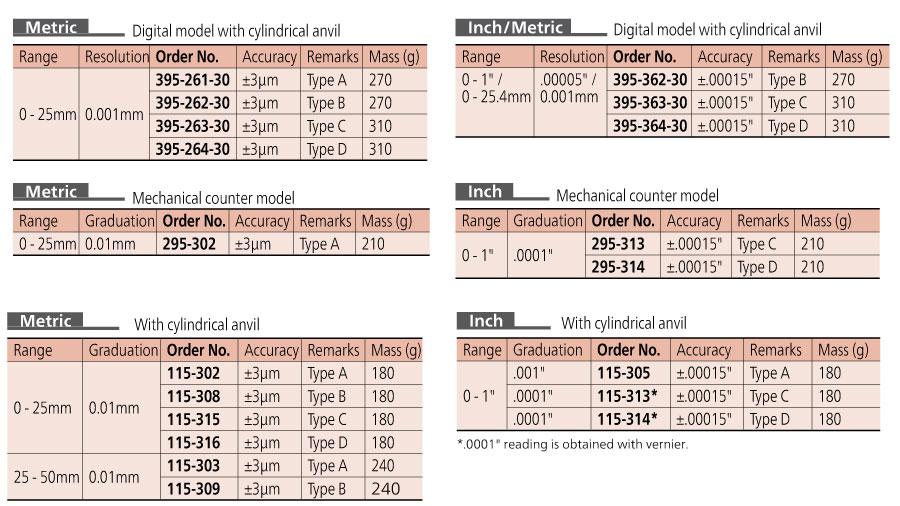 Mitutoyo Micrometers Tube